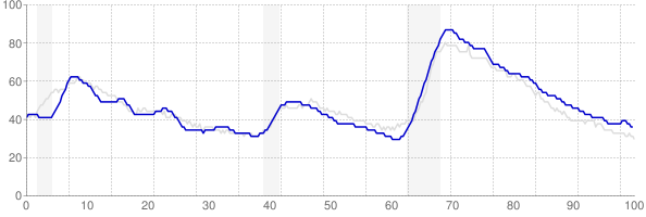 Arizona monthly unemployment rate chart from 1990 to August 2018
